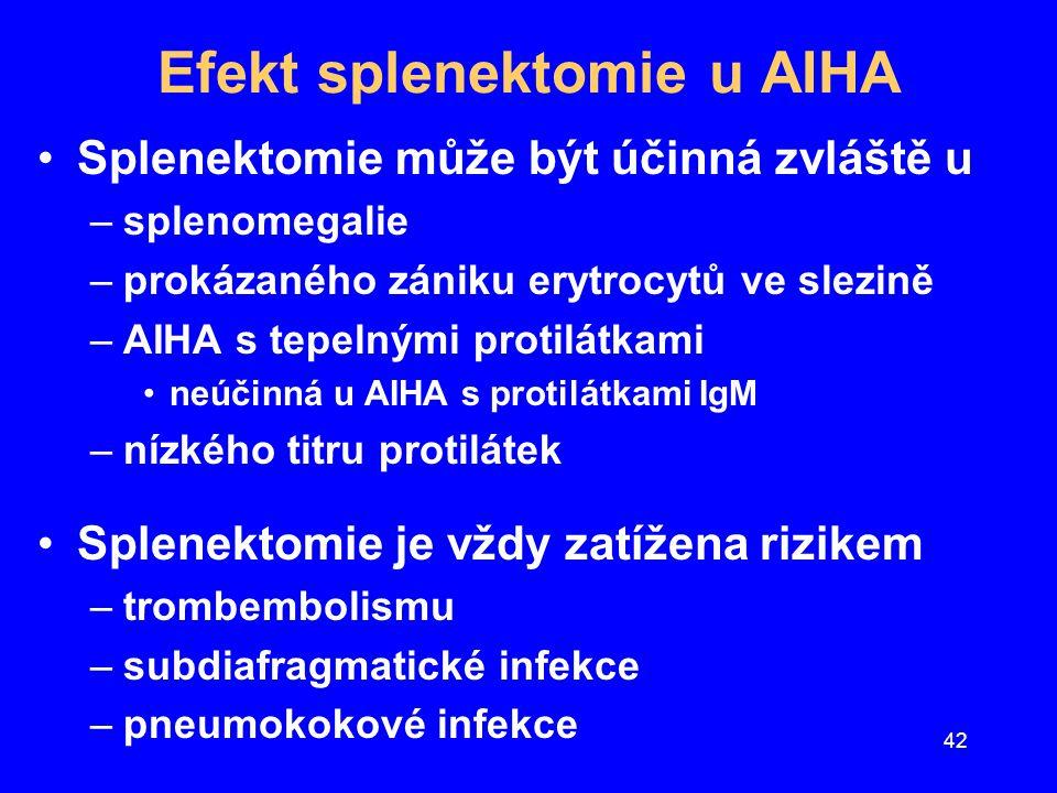 42 Efekt splenektomie u AIHA Splenektomie může být účinná zvláště u –splenomegalie –prokázaného zániku erytrocytů ve slezině –AIHA s tepelnými protilá