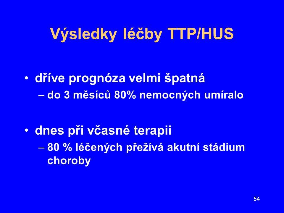 54 Výsledky léčby TTP/HUS dříve prognóza velmi špatná –do 3 měsíců 80% nemocných umíralo dnes při včasné terapii –80 % léčených přežívá akutní stádium