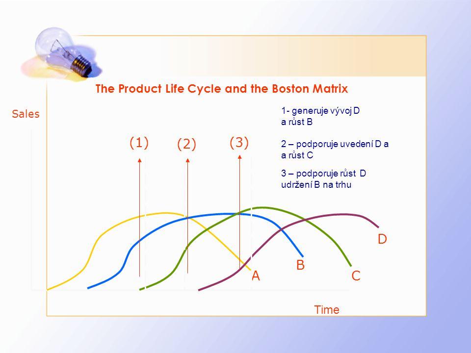 The Product Life Cycle and the Boston Matrix Sales Time A B C D (1) (2) (3) 1- generuje vývoj D a růst B 2 – podporuje uvedení D a a růst C 3 – podpor