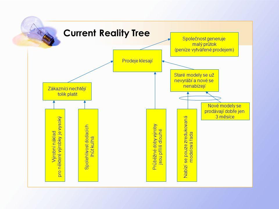 Current Reality Tree Výrobní náklad pro některé výrobky je vysoký Spolehlivost dodacích lhůt kulhá Průběžné doby výroby jsou příliš dlouhé Nabízí se p