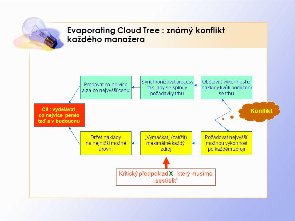 """Evaporating Cloud Tree : známý konflikt každého manažera Prodávat co nejvíce a za co nejvyšší cenu Synchronizovat procesy tak, aby se splnily požadavky trhu Obětovat výkonnost a náklady kvůli podřízení se trhu Držet náklady na nejnižší možné úrovni """"Vymačkat"""" (zatížit) maximálně každý zdroj Požadovat nejvyšší možnou výkonnost po každém zdroji Cíl : vydělávat co nejvíce peněz teď a v budoucnu Konflikt Kritický předpoklad X, který musíme """"sestřelit"""