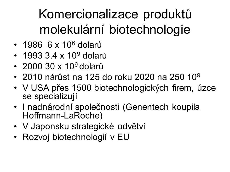 Komercionalizace produktů molekulární biotechnologie 1986 6 x 10 6 dolarů 1993 3.4 x 10 9 dolarů 2000 30 x 10 9 dolarů 2010 nárůst na 125 do roku 2020 na 250 10 9 V USA přes 1500 biotechnologických firem, úzce se specializují I nadnárodní společnosti (Genentech koupila Hoffmann-LaRoche) V Japonsku strategické odvětví Rozvoj biotechnologií v EU