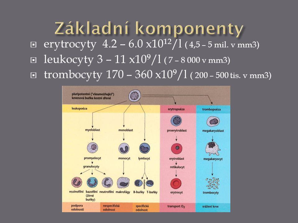  erytrocyty 4.2 – 6.0 x10 12 /l ( 4,5 – 5 mil. v mm3)  leukocyty 3 – 11 x10 9 /l ( 7 – 8 000 v mm3)  trombocyty 170 – 360 x10 9 /l ( 200 – 500 tis.