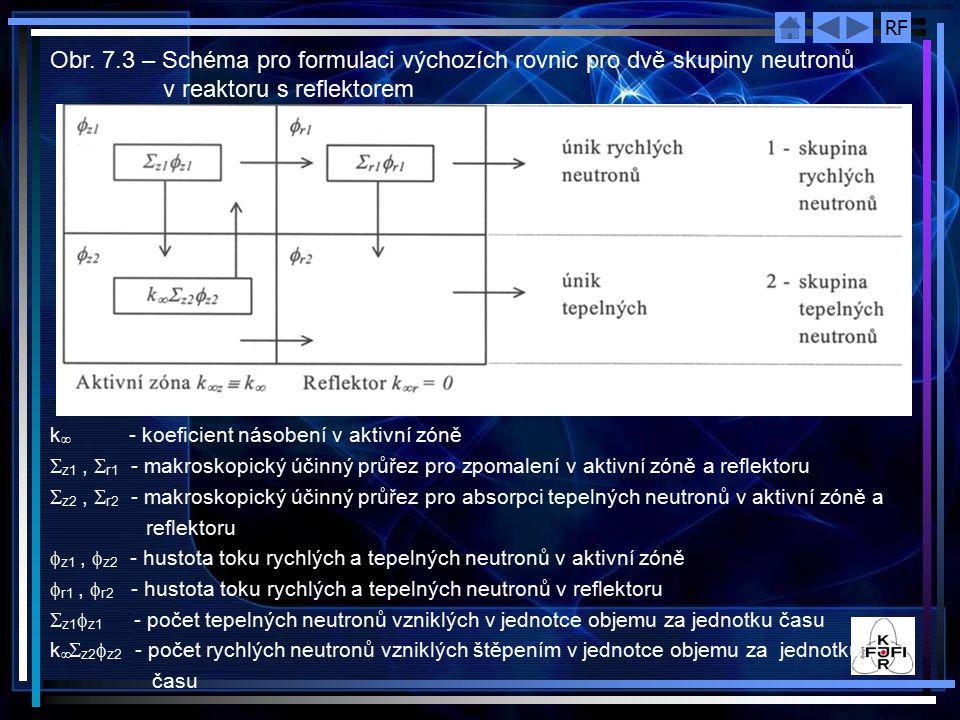 RF Obecná řešení pro hustotu toku neutronů obsahují funkce Z i (i=1,2) určené geometrií soustavy.