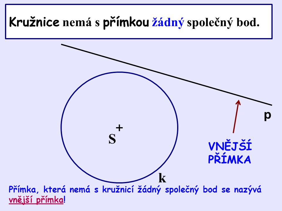 Kružnice nemá s přímkou žádný společný bod.
