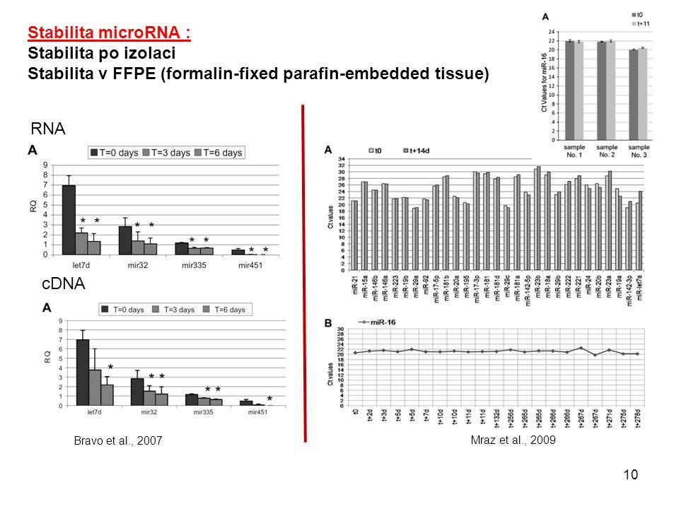 Stabilita microRNA : Stabilita po izolaci Stabilita v FFPE (formalin-fixed parafin-embedded tissue) Mraz et al., 2009 RNA cDNA Bravo et al., 2007 10