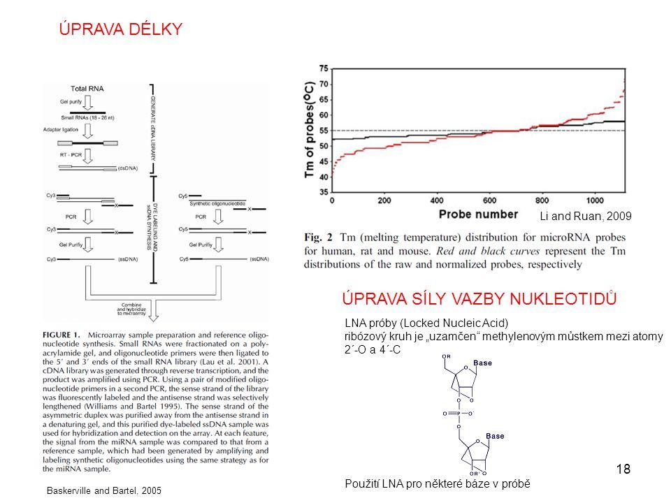 """Baskerville and Bartel, 2005 ÚPRAVA DÉLKY Li and Ruan, 2009 ÚPRAVA SÍLY VAZBY NUKLEOTIDŮ LNA próby (Locked Nucleic Acid) ribózový kruh je """"uzamčen"""" me"""