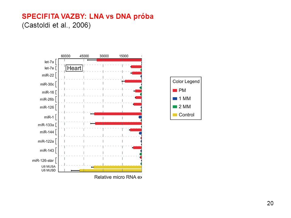 SPECIFITA VAZBY: LNA vs DNA próba (Castoldi et al., 2006) 20