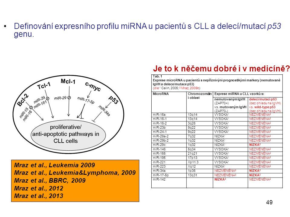 Definování expresního profilu miRNA u pacientů s CLL a delecí/mutací p53 genu. Mraz et al., Leukemia 2009 Mraz et al., Leukemia&Lymphoma, 2009 Mraz et
