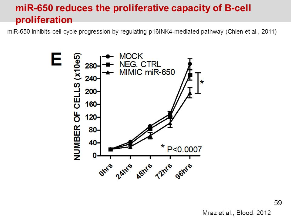 miR-650 reduces the proliferative capacity of B-cell proliferation miR-650 inhibits cell cycle progression by regulating p16INK4-mediated pathway (Chi