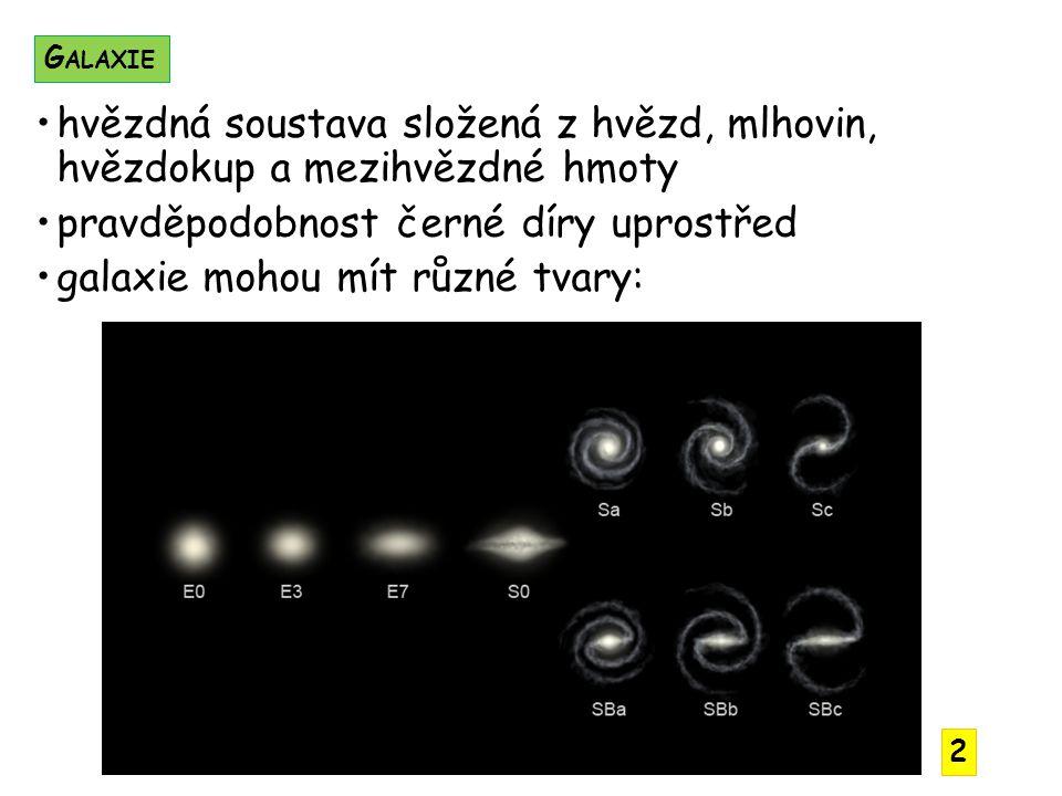 hvězdná soustava složená z hvězd, mlhovin, hvězdokup a mezihvězdné hmoty pravděpodobnost černé díry uprostřed galaxie mohou mít různé tvary: G ALAXIE 2