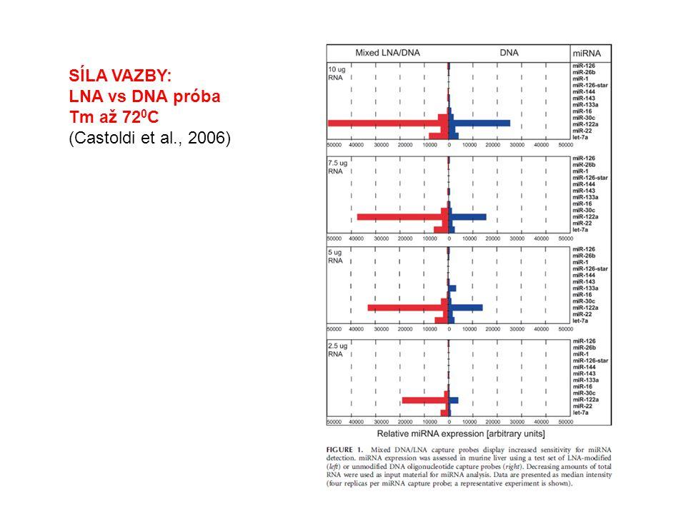 SÍLA VAZBY: LNA vs DNA próba Tm až 72 0 C (Castoldi et al., 2006)