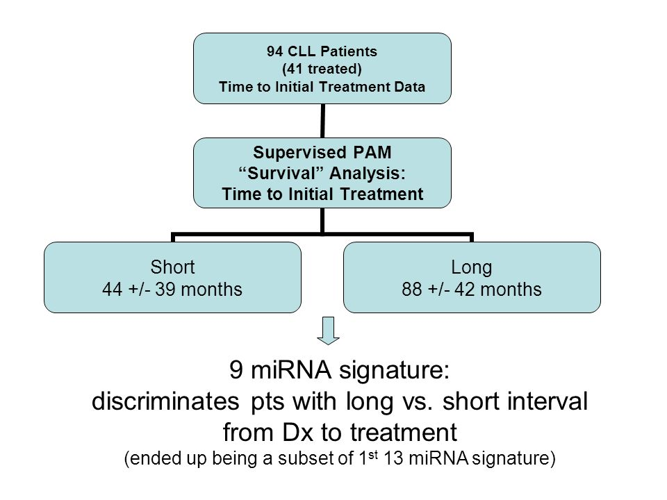 94 CLL Patients (41 treated) Time to Initial Treatment Data Supervised PAM Survival Analysis: Time to Initial Treatment Short 44 +/- 39 months Long 88 +/- 42 months 9 miRNA signature: discriminates pts with long vs.