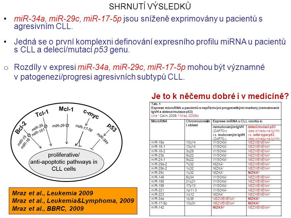 miR-34a, miR-29c, miR-17-5p jsou sníženě exprimovány u pacientů s agresivním CLL. Jedná se o první komplexni definování expresního profilu miRNA u pac