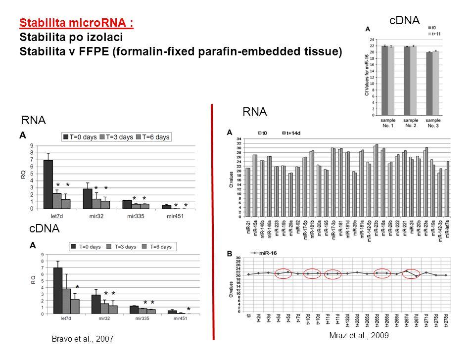 Stabilita microRNA : Stabilita po izolaci Stabilita v FFPE (formalin-fixed parafin-embedded tissue) Mraz et al., 2009 RNA cDNA Bravo et al., 2007 cDNA