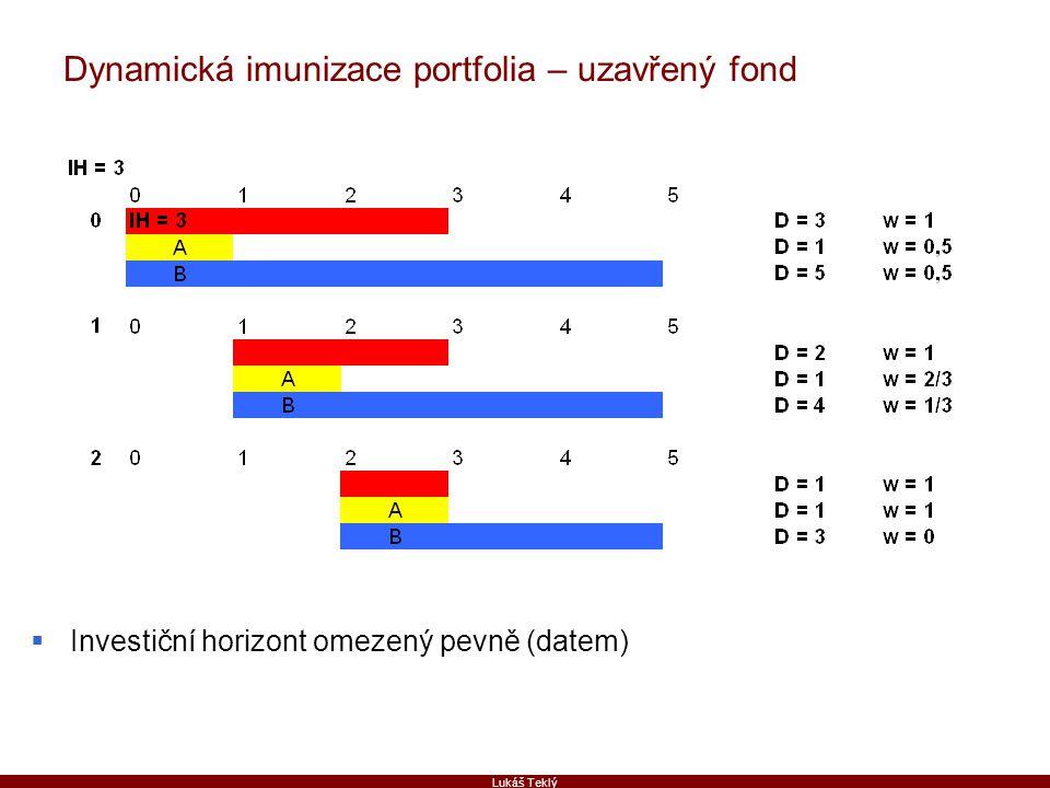 Lukáš Teklý Dynamická imunizace portfolia – uzavřený fond  Investiční horizont omezený pevně (datem)