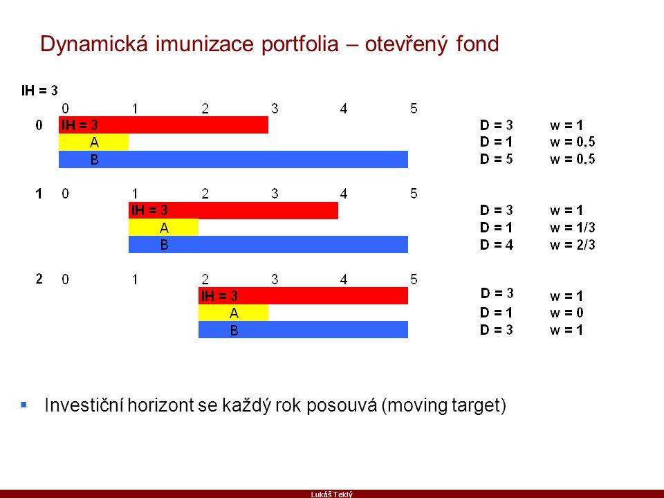 Lukáš Teklý Dynamická imunizace portfolia – otevřený fond  Investiční horizont se každý rok posouvá (moving target)