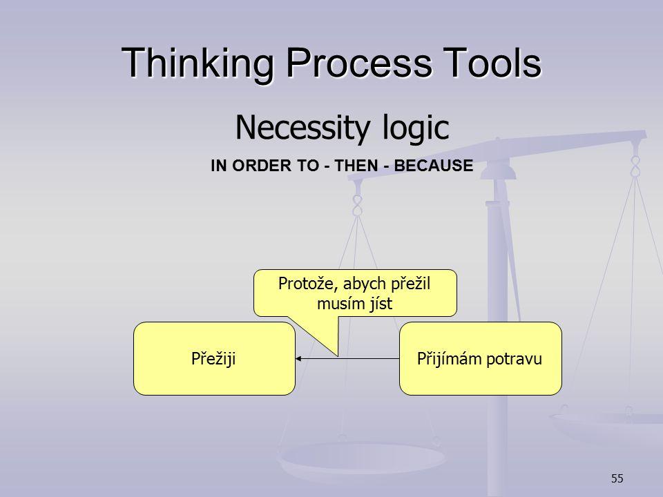 54 Thinking Process Tools poskytují odpovědi na tři otázky týkající se procesu změny a pomáhají odstranit všechny vrstvy odporu vůči změnám poskytují