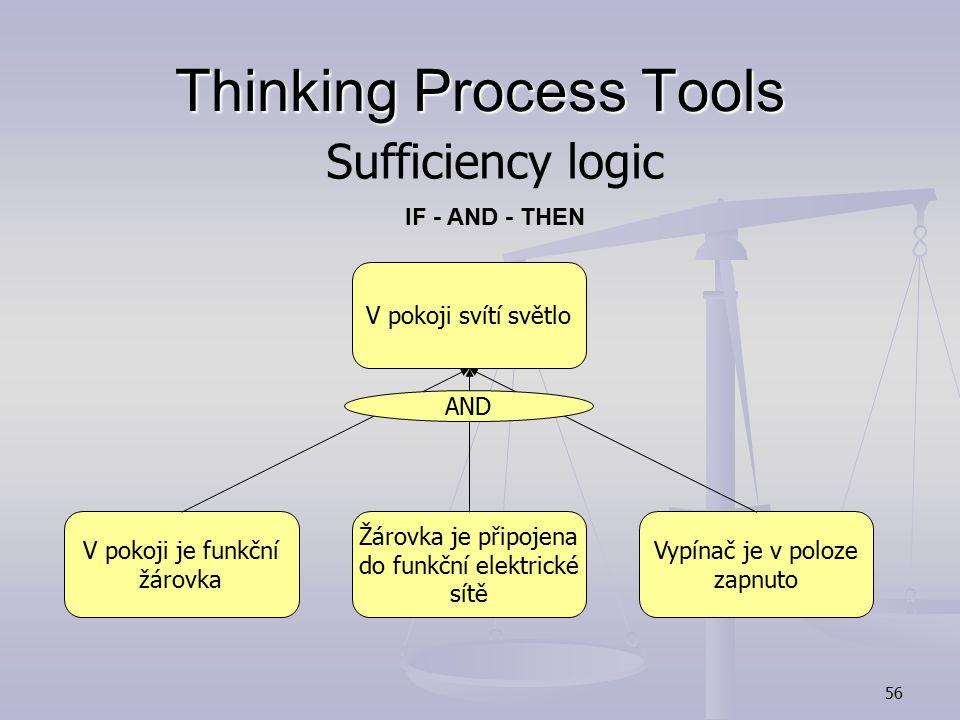 55 Thinking Process Tools Přijímám potravuPřežiji Protože, abych přežil musím jíst Necessity logic IN ORDER TO - THEN - BECAUSE