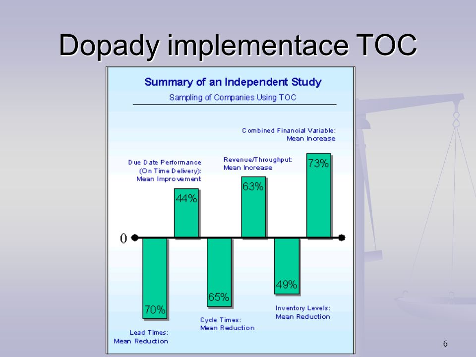 6 Dopady implementace TOC