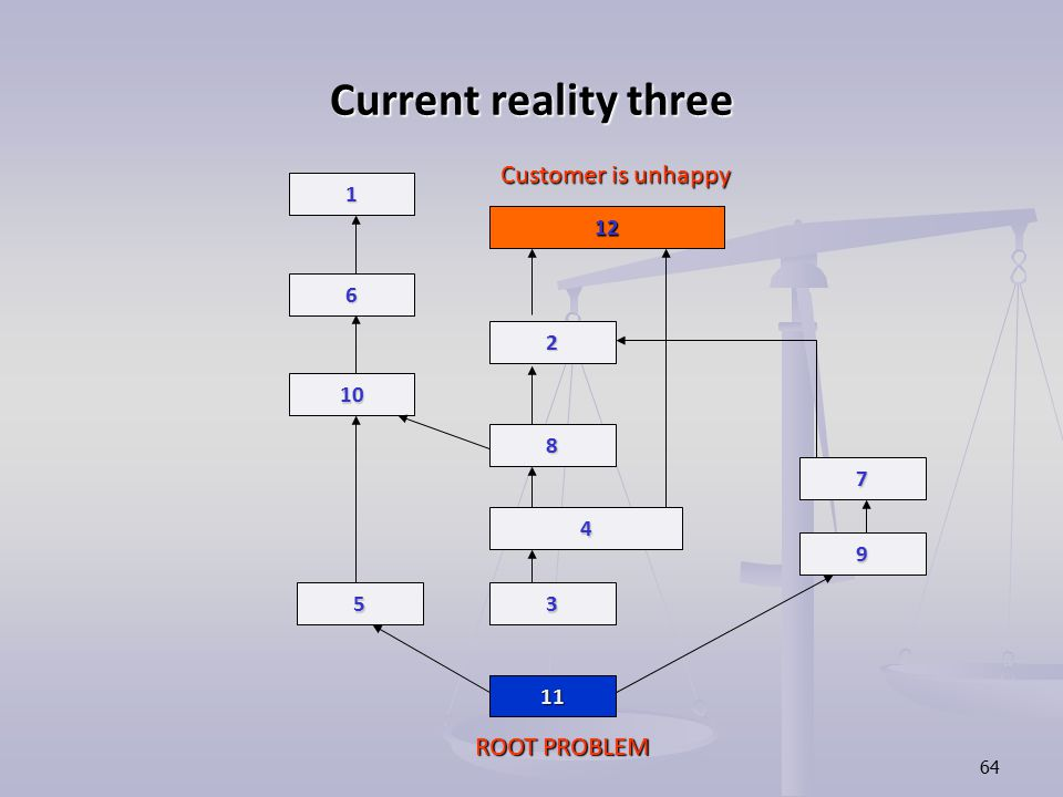 64 Current reality three 11 5 10 6 1 3 9 7 4 8 2 12 ROOT PROBLEM Customer is unhappy