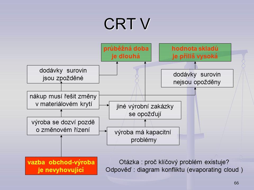 65 CRT IV Seznam nežádoucích efektů (Undesirable Effects) Seznam nežádoucích efektů (Undesirable Effects) časté zpožďování dodávek časté zpožďování do