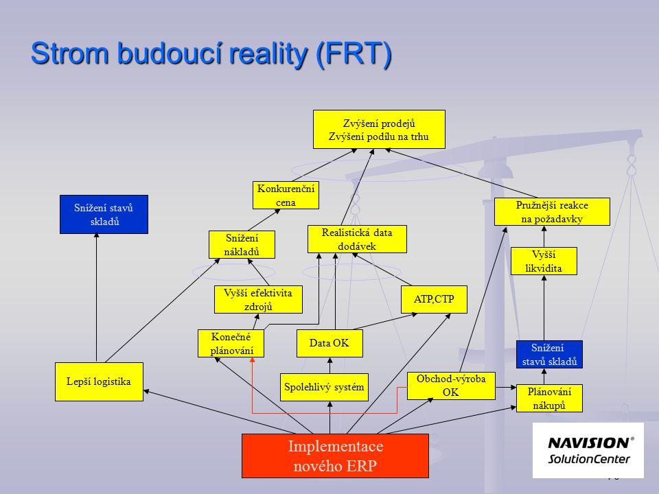 69 Přechod Cloud tree Strom budoucí reality (FRT) Společný cíl Cloud Konflikt idea FRT