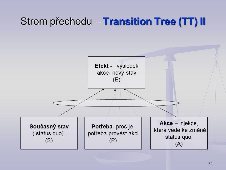 71 Strom přechodu – Transition Tree (TT) I Co máme změnit (CRT) Co máme změnit (CRT) Jak má vypadat systém po změně (FRT,EC) Jak má vypadat systém po