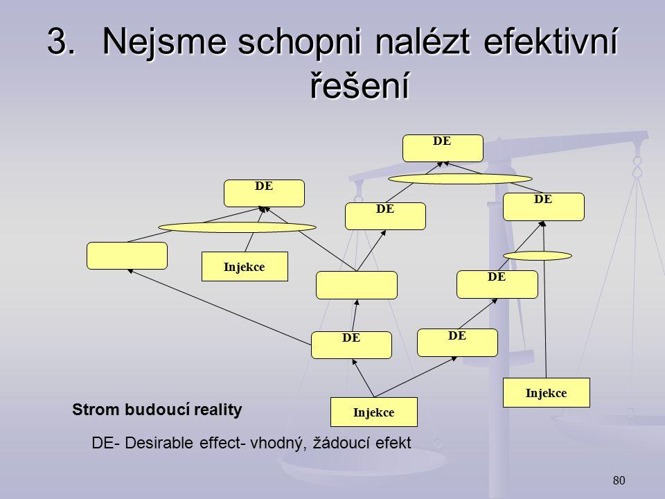 79 3.Nejsme schopni nalézt efektivní řešení Strom budoucí reality (Future Reality Tree):  jak má vypadat konečný stav po změně, ověření dopadů změn 