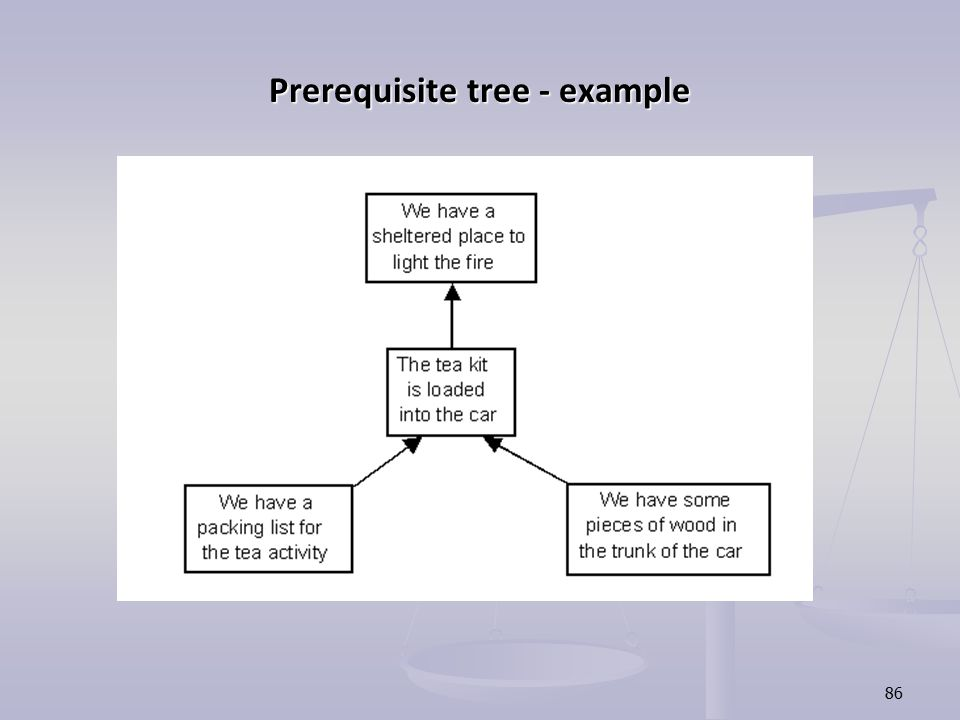 86 Prerequisite tree - example