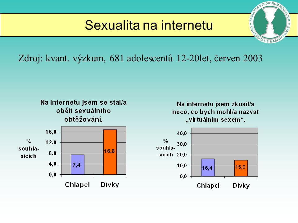 Sexualita na internetu Zdroj: kvant. výzkum, 681 adolescentů 12-20let, červen 2003