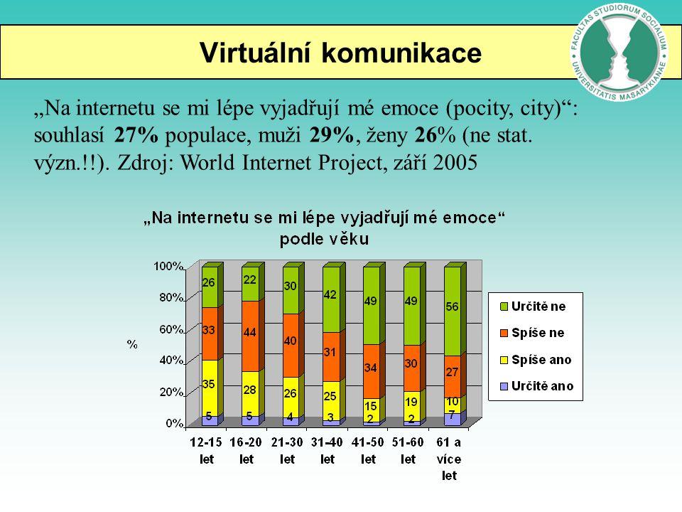 """Virtuální komunikace """"Na internetu se mi lépe vyjadřují mé emoce (pocity, city)"""": souhlasí 27% populace, muži 29%, ženy 26% (ne stat. význ.!!). Zdroj:"""