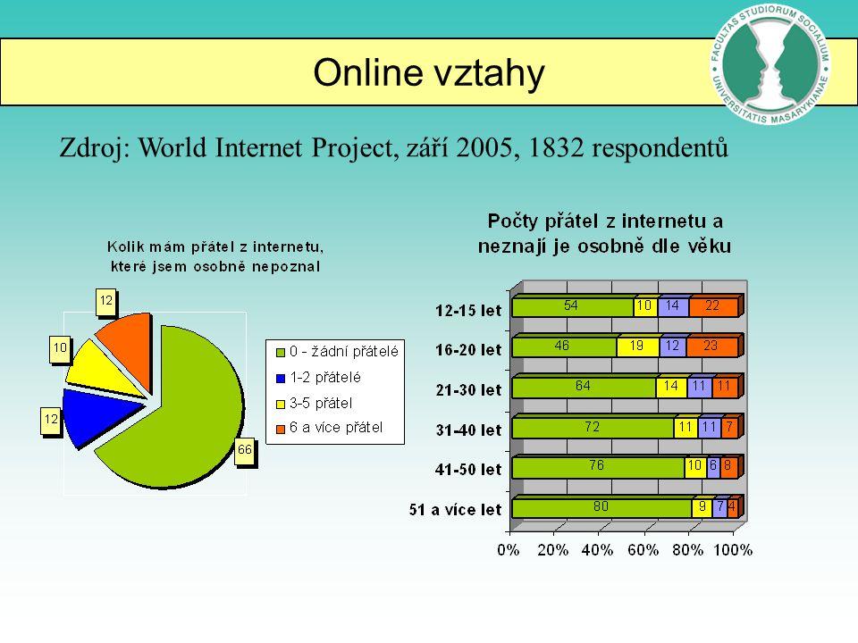 Online vztahy Zdroj: World Internet Project, září 2005, 1832 respondentů