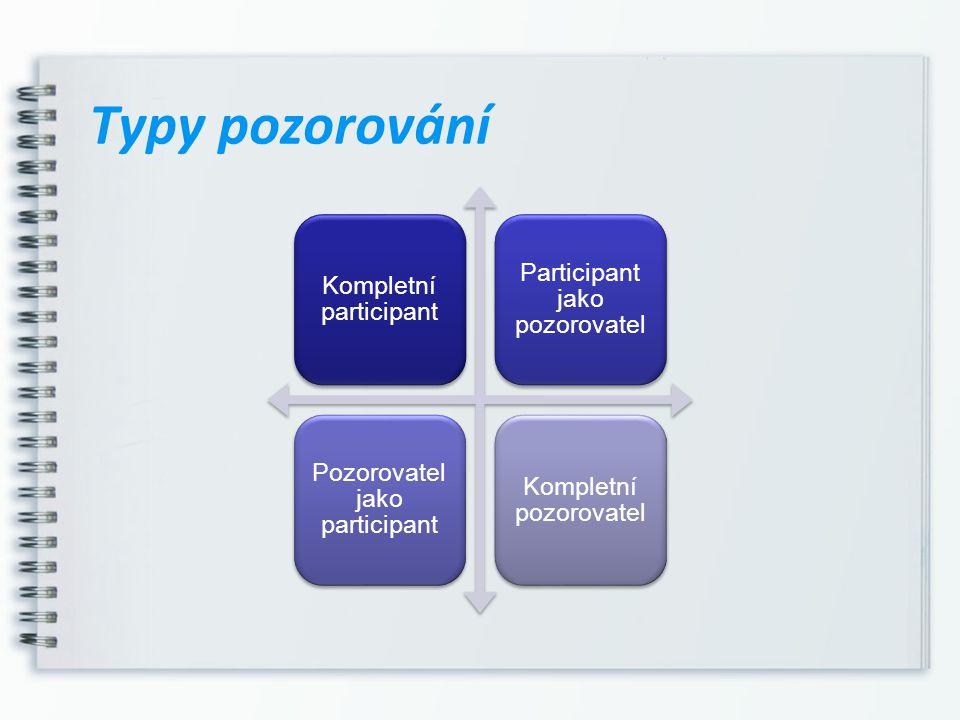 Typy pozorování Kompletní participant Participant jako pozorovatel Pozorovatel jako participant Kompletní pozorovatel