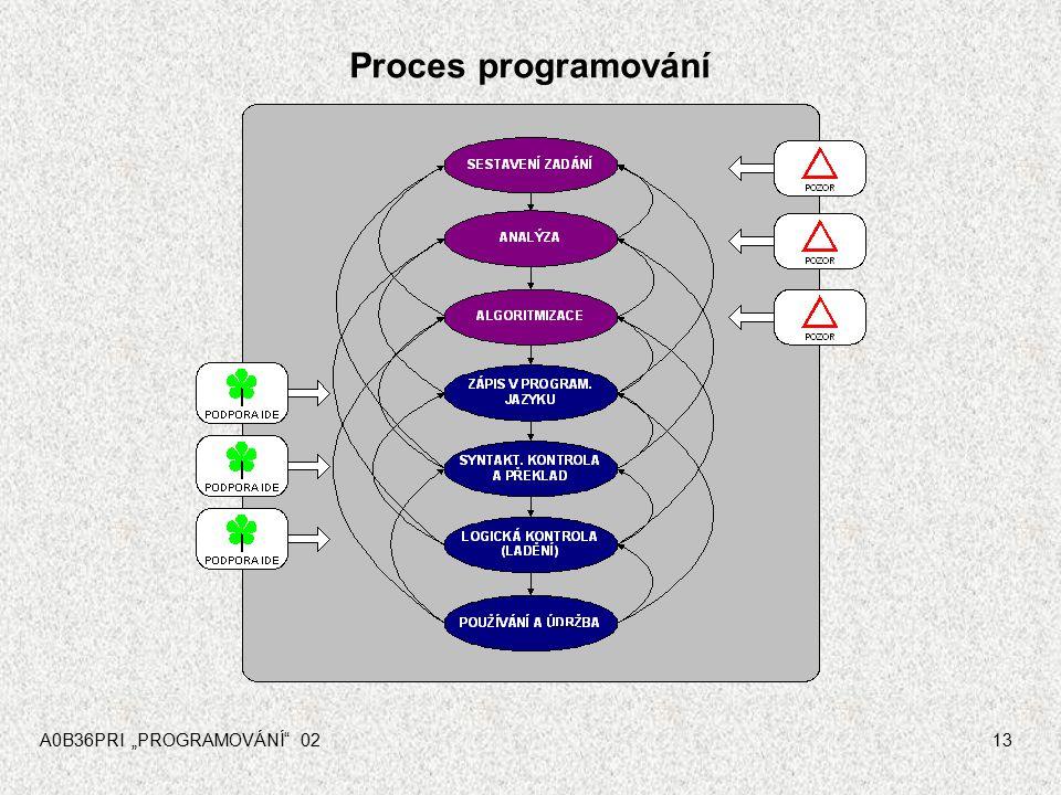 A0B36PRI ÚVOD 0112 Šest zákonů programování 1.V V každém programu je alespoň jedna chyba 2.Každý Každý program lze zkrátit alespoň o jeden řádek 3.Nej