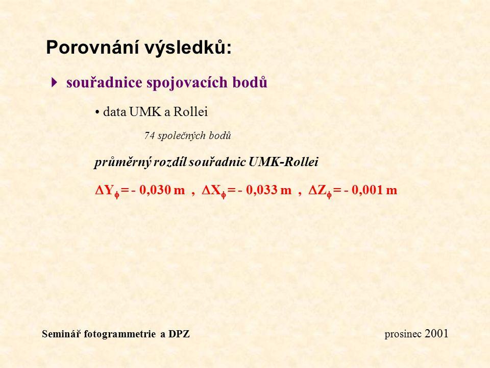 Seminář fotogrammetrie a DPZ prosinec 2001 Porovnání výsledků:  souřadnice spojovacích bodů data UMK a Rollei 74 společných bodů průměrný rozdíl souř