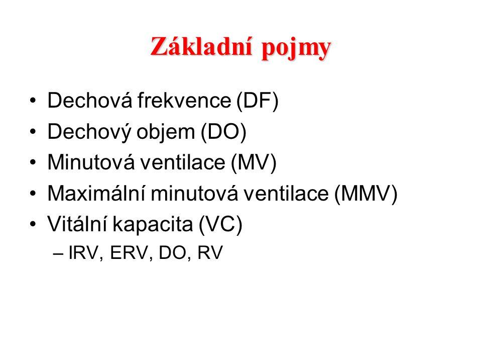 Základní pojmy Dechová frekvence (DF) Dechový objem (DO) Minutová ventilace (MV) Maximální minutová ventilace (MMV) Vitální kapacita (VC) –IRV, ERV, D