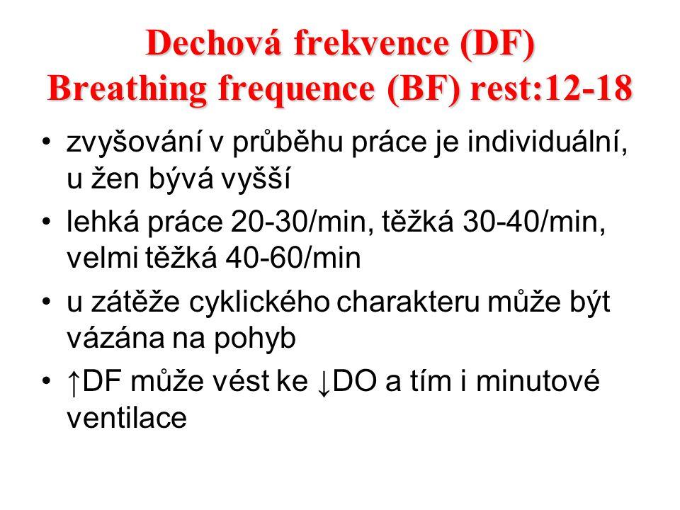 Dechová frekvence (DF) Breathing frequence (BF) rest:12-18 zvyšování v průběhu práce je individuální, u žen bývá vyšší lehká práce 20-30/min, těžká 30