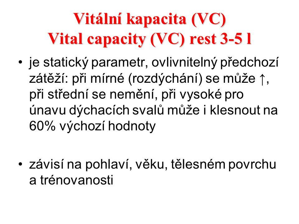 Vitální kapacita (VC) Vital capacity (VC) rest 3-5 l je statický parametr, ovlivnitelný předchozí zátěží: při mírné (rozdýchání) se může ↑, při středn