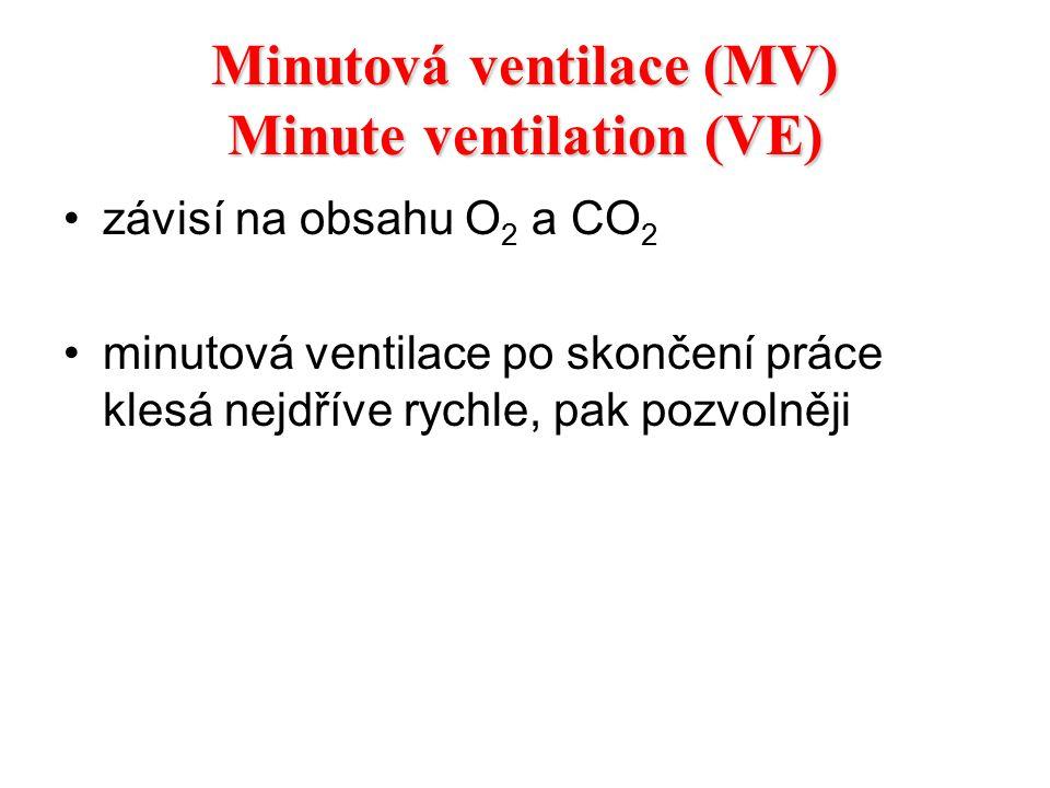 Minutová ventilace (MV) Minute ventilation (VE) závisí na obsahu O 2 a CO 2 minutová ventilace po skončení práce klesá nejdříve rychle, pak pozvolněji