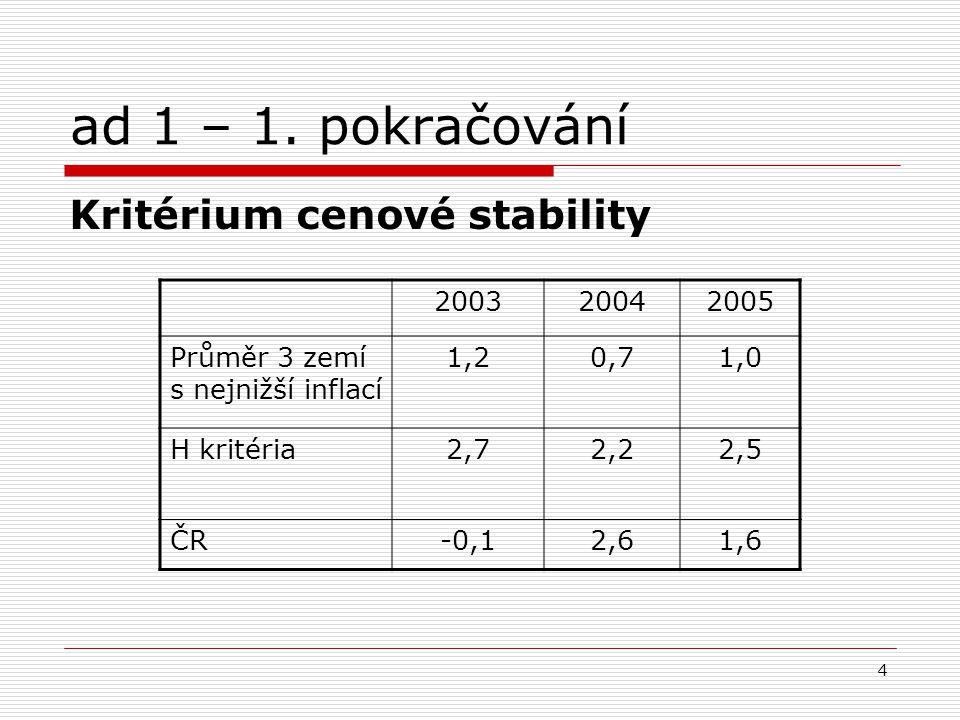 15 ad 2 – Etapy integrace ČR do EU … Předvstupní etapa – příprava na základě plnění Evropské dohody a kodaňských kritérií Po vstupu: I.etapa: členství ČR v EU jako dovršení předvstupní fáze integrace do evropských struktur, zahájení plnění konvergenčních kritérií II.etapa: zapojení do ERM II EMS III.etapa: vstup do oblasti jednotné měny EUR.
