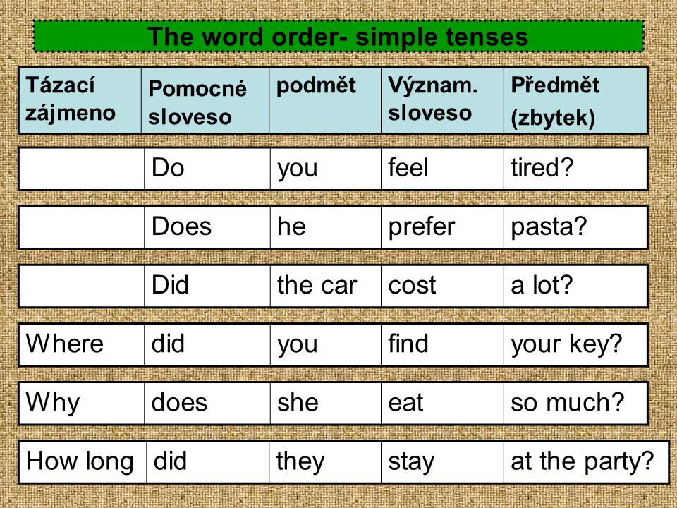 The word order- simple tenses Tázací zájmeno Pomocné sloveso podmětVýznam. sloveso Předmět (zbytek) Doeshepreferpasta? Didthe carcosta lot? Wheredidyo