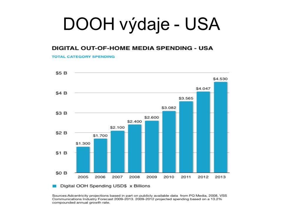DOOH výdaje - USA