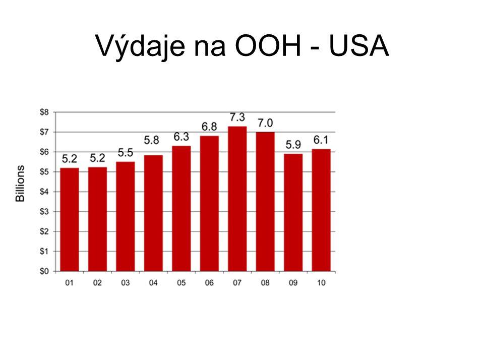 Celkové a dílčí příjmy OOH - USA
