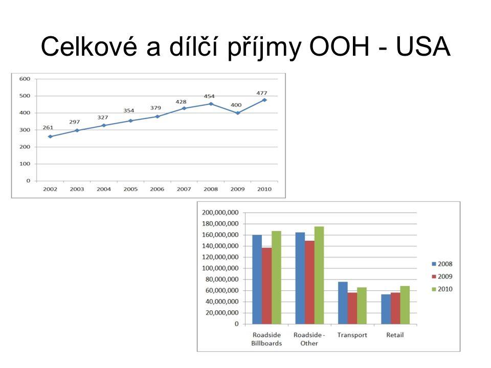 Podíl sektorů reklamy na příjmech v USA Podíl sketorů v Evropě