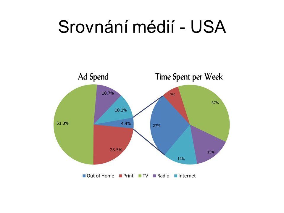 Srovnání médií - USA