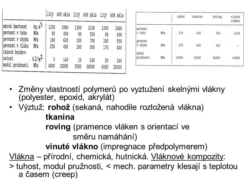 Změny vlastností polymerů po vyztužení skelnými vlákny (polyester, epoxid, akrylát) Výztuž: rohož (sekaná, nahodile rozložená vlákna) tkanina roving (