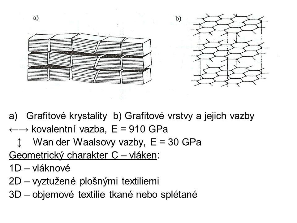 a)Grafitové krystality b) Grafitové vrstvy a jejich vazby ←→ kovalentní vazba, E = 910 GPa ↕ Wan der Waalsovy vazby, E = 30 GPa Geometrický charakter