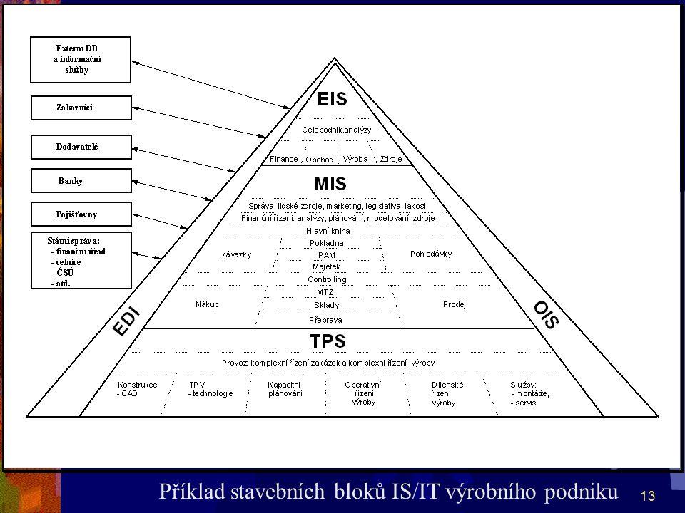 13 Příklad stavebních bloků IS/IT výrobního podniku