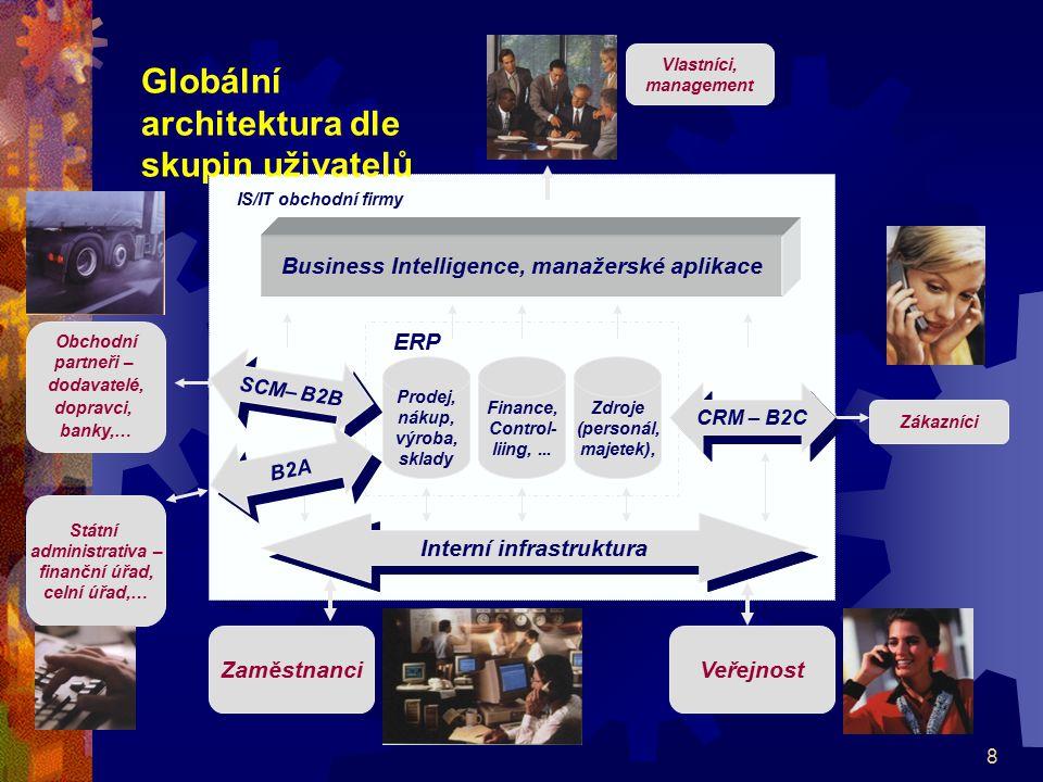 8 Business Intelligence, manažerské aplikace Interní infrastruktura Prodej, nákup, výroba, sklady Finance, Control- liing,... Zdroje (personál, majete